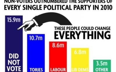 Non-Voters Outnumber Voters of any Party
