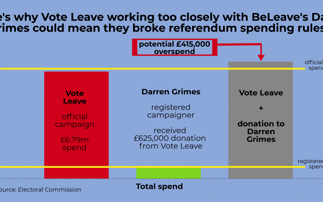 Vote Leave cheated in the 2016 Brexit vote – how would we stop them doing it again?