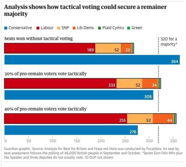 Tactical Voting